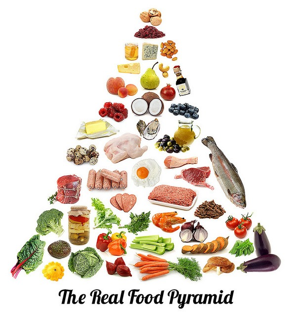 Pyramide alimentaire actuelle